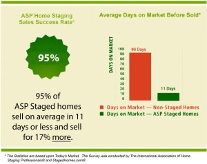 ASP Home Staging Statistics
