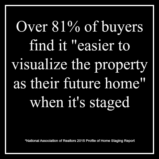 Over 81% of buyer's find it easier to visualize the property as their future home when it's staged.