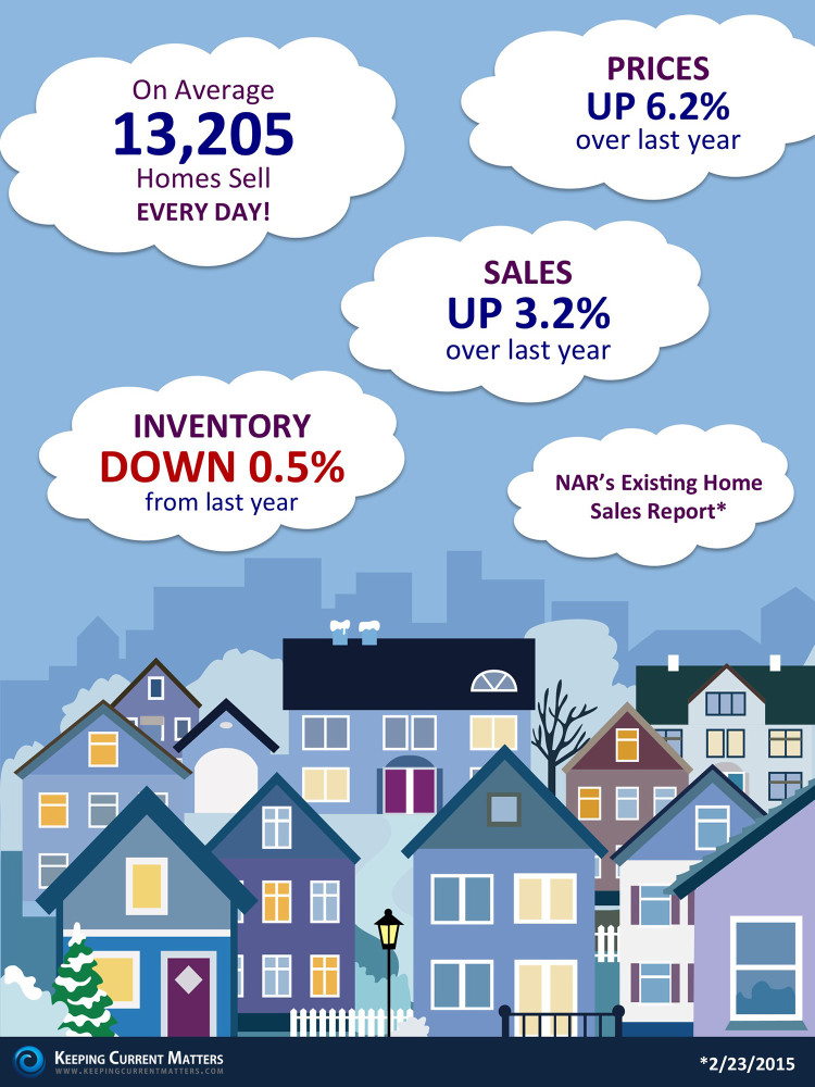 National Association of Realtor FACTS on home Sales