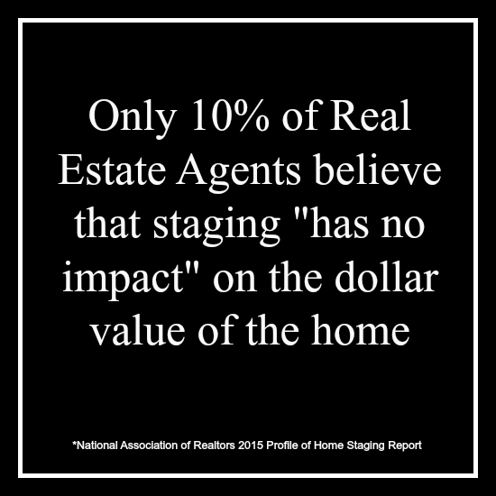 "Only 10% of Real Estate Agents believe that staging ""has no impact"" on the dollar value of the home."