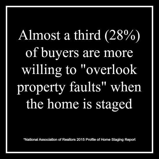 "Almost a third (28%) of buyers are more willing to ""overlook property faults"" when a home is staged."