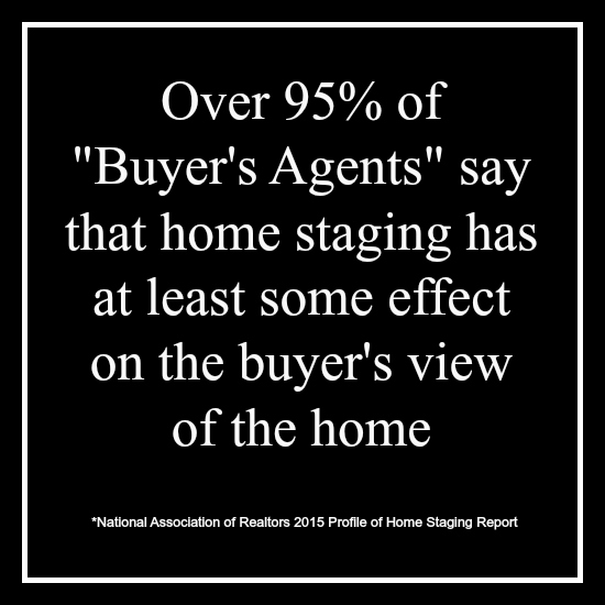 Over 95% of Buyer's Agents say that Home Staging has at least some effect on the buyer's view of the home